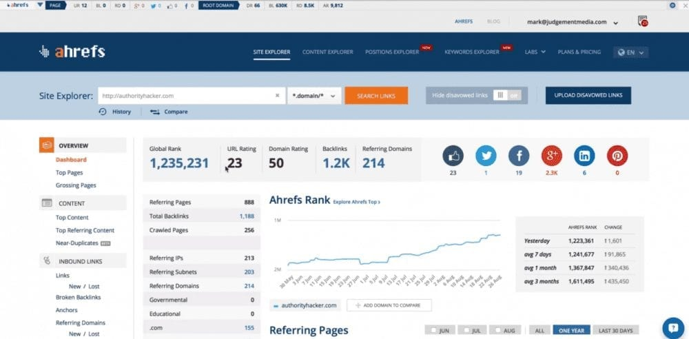 Figure 4: Ahrefs Dashboard