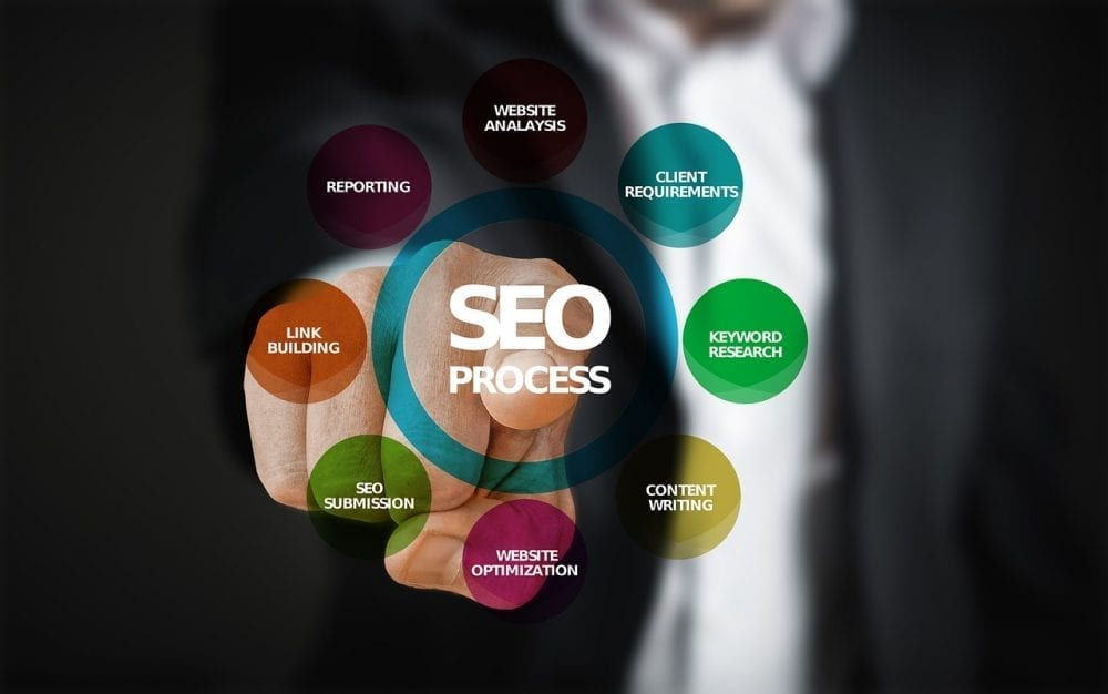 Why Building a Brand is the Most Viable SEO Strategy